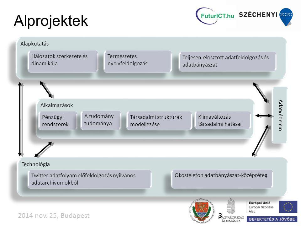 """""""IKT és Társadalmi Kihívások Központ A Központ bekapcsolódik európai uniós és nemzetközi projektekbe, valamint ellátja: az adott terület kutatásainak országos szintű menedzsmentjét; az adott területen kutató kutatóhelyek koordinációját, azok kutatásaihoz támogató szolgáltatások biztosítását a kapcsolatépítést és kapcsolattartást potenciális FP7-es és Horizon2020-as partnerekkel;"""