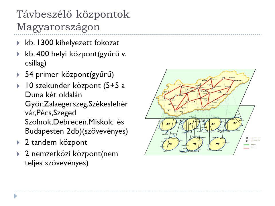 Távbeszélő központok Magyarországon  kb. 1300 kihelyezett fokozat  kb. 400 helyi központ(gyűrű v. csillag)  54 primer központ(gyűrű)  10 szekunder