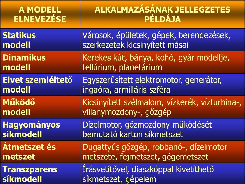 11 taxonómia Mivel a ~ specifikuma a belső rendező elv alapján történő osztályozás, a rendszer nyitott, hiszen csak az osztályozás elvét tártuk fel, a