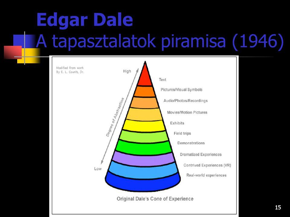 14 Edgar Dale A tapasztalatok piramisa (1946)