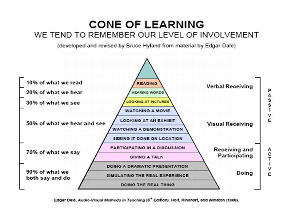 16 Edgar Dale The Cone of Experience (1960) Dale, a céloknak, a tananyagnak és a tanulóknak egyaránt megfelelő médiumkiválasztáshoz, a következő pedag