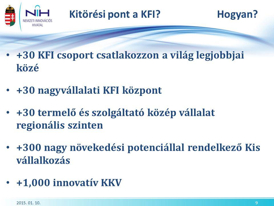 Innovációs folyamat 10 January, 2015www.nih.gov.hu10 KUTATÁS ÖTLET PÁLYÁZAT TŐKE PIAC