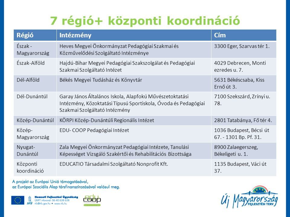 7 régió+ központi koordináció RégióIntézményCím Észak - Magyarország Heves Megyei Önkormányzat Pedagógiai Szakmai és Közművelődési Szolgáltató Intézmé