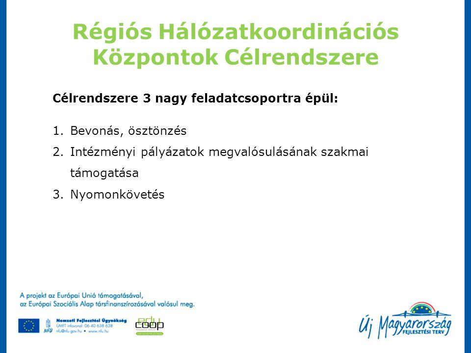 Régiós Hálózatkoordinációs Központok Feladatai 5 szakmai pillér mentén valósítja meg a pályázatban foglaltakat: 1.Regionális szakmai koordináció 2.Referencia intézményi rendszer kialakítása 3.Szakmai szolgáltatók (és szolgáltatások) hálózatba szervezése 4.Intézmények szakmai támogatása 5.Fejlesztéskoordináció Minden pillérhez kapcsolódóan, de különválaszthatóan további két feladat:  Disszemináció  Információmenedzsment