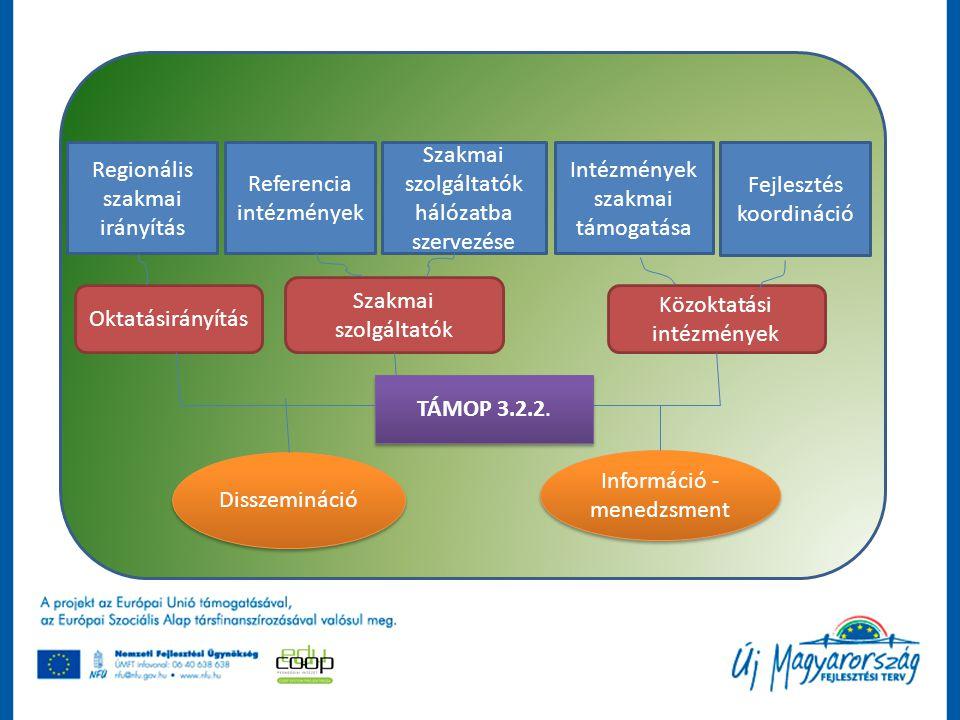 Regionális szakmai irányítás Referencia intézmények Szakmai szolgáltatók hálózatba szervezése Intézmények szakmai támogatása Fejlesztés koordináció Ok