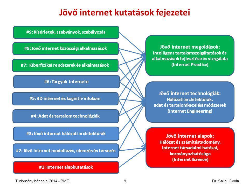 #1: Internet alapkutatások #4: Adat és tartalom technológiák #6: Tárgyak internete #3: Jövő internet hálózati architektúrák #7: Kiberfizikai rendszerek és alkalmazások #2: Jövő internet modellezés, elemzés, tervezés #8: Jövő Internet közösségi alkalmazások #9: Kísérleti rendszerek, szabványok, szabályok #5: 3D internet és kognitív infokommunikáció 18 21 11 13 16 9 22 13 15 Jövő internet kutatási fejezetek Témák Jelentések Főszereplők 12 16 6 12 5 7 11 6 8 DE, ETIK, ELTE SZTAKI, DE, ETIK, PTE DE, ETIK, SZTAKI ETIK, BME SZTE, ETIK, SZTAKI DE, ETIK, BME DE ETIK SZTAKI ÓE NIIFI, SZTAKI SZTAKI, BME Összesen : 138 (26 tag) 83 (17 tag) JINKA 2.3 témák és FIRCC Jelentés/Report 2014 Dr.
