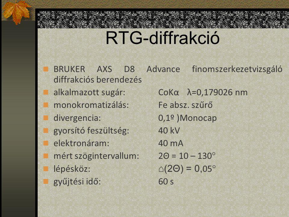 RTG-diffrakció BRUKER AXS D8 Advance finomszerkezetvizsgáló diffrakciós berendezés alkalmazott sugár:CoKαλ=0,179026 nm monokromatizálás:Fe absz.