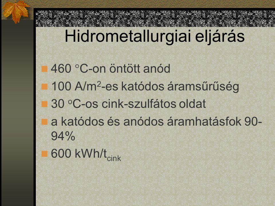 Hidrometallurgiai eljárás 460 °C-on öntött anód 100 A/m 2 -es katódos áramsűrűség 30 o C-os cink-szulfátos oldat a katódos és anódos áramhatásfok 90- 94% 600 kWh/t cink