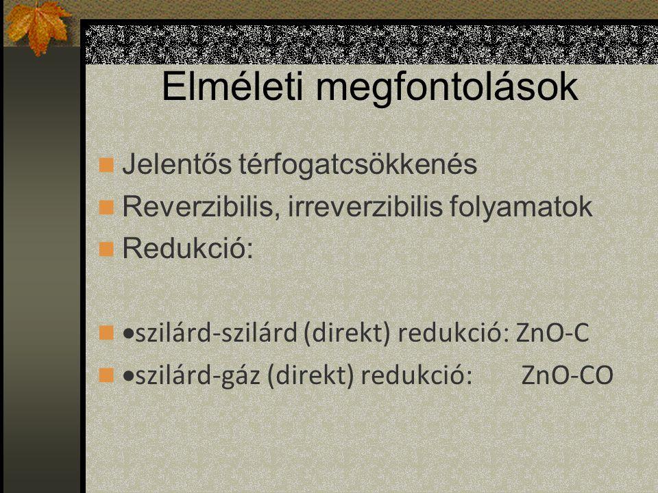 Elméleti megfontolások Jelentős térfogatcsökkenés Reverzibilis, irreverzibilis folyamatok Redukció:  szilárd-szilárd (direkt) redukció : ZnO-C  szilárd-gáz (direkt) redukció: ZnO-CO