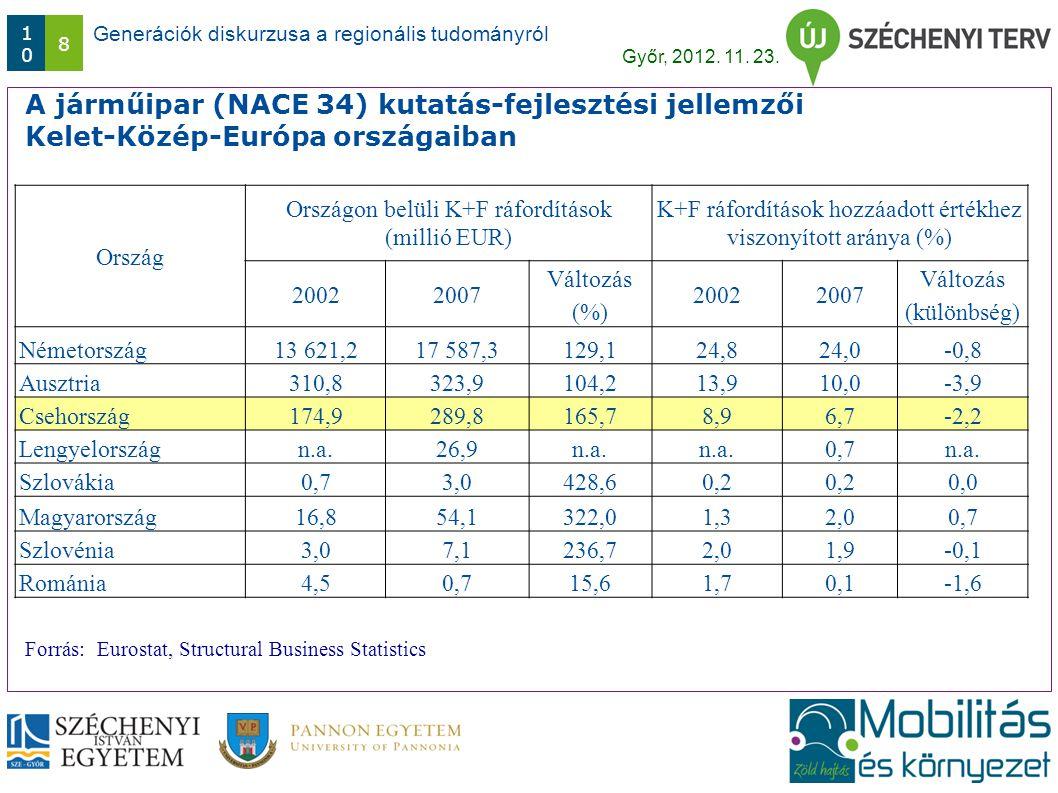 Generációk diskurzusa a regionális tudományról Győr, 2012. 11. 23. 1010 8 A járműipar (NACE 34) kutatás-fejlesztési jellemzői Kelet-Közép-Európa orszá