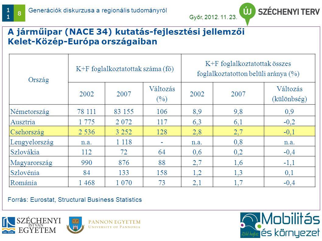 Generációk diskurzusa a regionális tudományról Győr, 2012. 11. 23. 1 8 A járműipar (NACE 34) kutatás-fejlesztési jellemzői Kelet-Közép-Európa országai