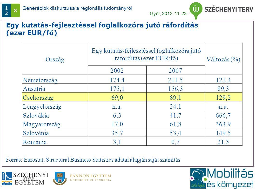 Generációk diskurzusa a regionális tudományról Győr, 2012. 11. 23. 1212 8 Egy kutatás-fejlesztéssel foglalkozóra jutó ráfordítás (ezer EUR/fő) Ország
