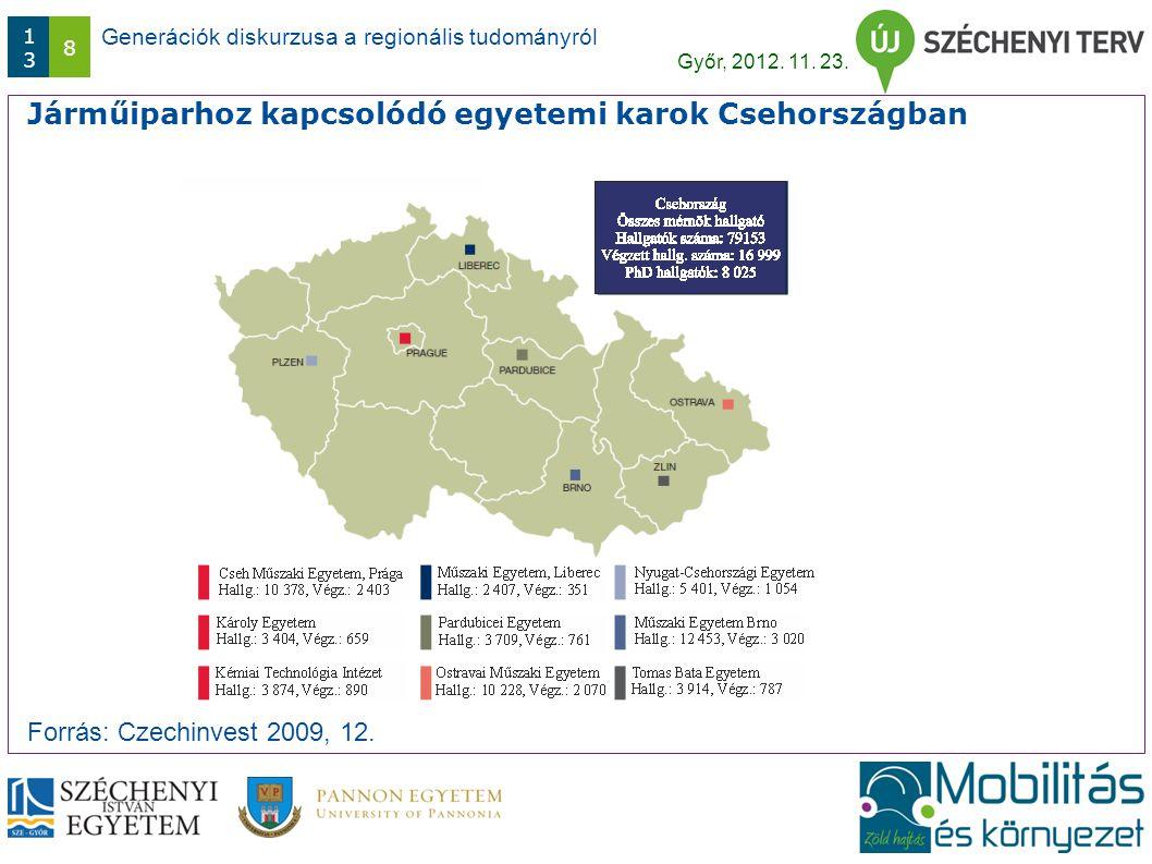 Generációk diskurzusa a regionális tudományról Győr, 2012. 11. 23. 1313 8 Járműiparhoz kapcsolódó egyetemi karok Csehországban Forrás: Czechinvest 200