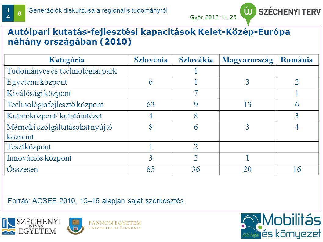 Generációk diskurzusa a regionális tudományról Győr, 2012. 11. 23. 1414 8 Autóipari kutatás-fejlesztési kapacitások Kelet-Közép-Európa néhány országáb