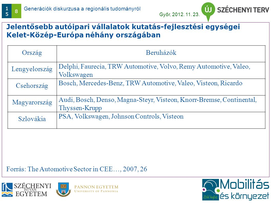 Generációk diskurzusa a regionális tudományról Győr, 2012. 11. 23. 1515 8 Jelentősebb autóipari vállalatok kutatás-fejlesztési egységei Kelet-Közép-Eu