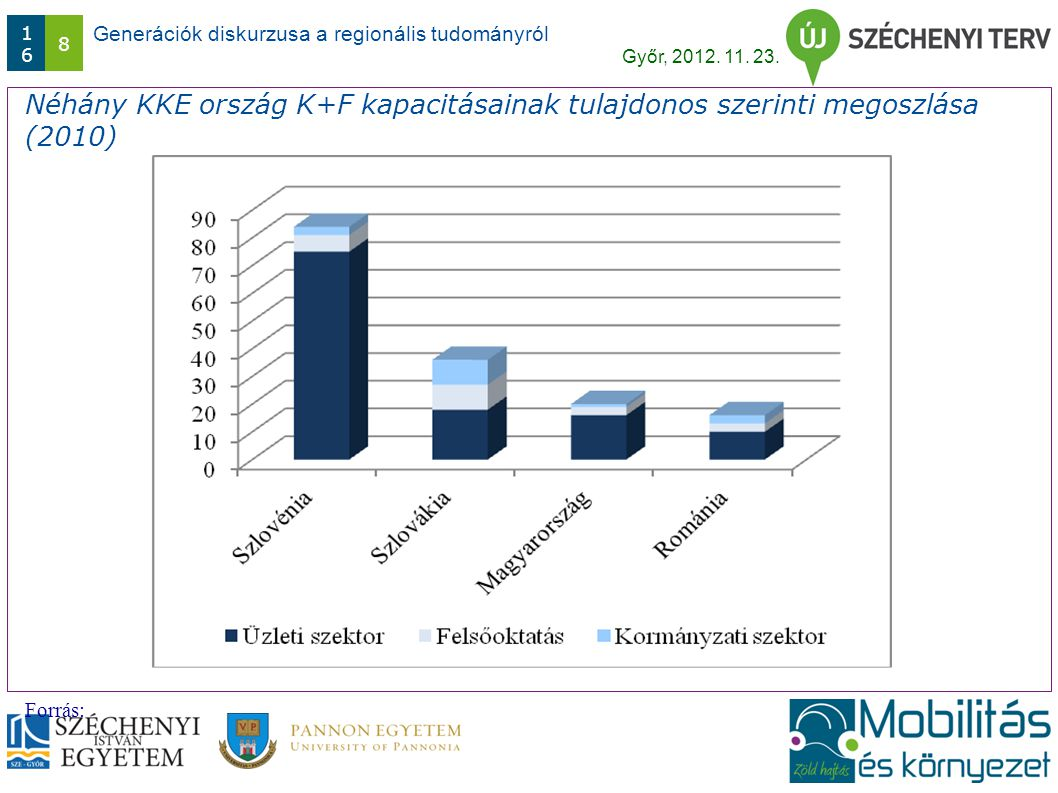 Generációk diskurzusa a regionális tudományról Győr, 2012. 11. 23. 1616 8 Néhány KKE ország K+F kapacitásainak tulajdonos szerinti megoszlása (2010) F