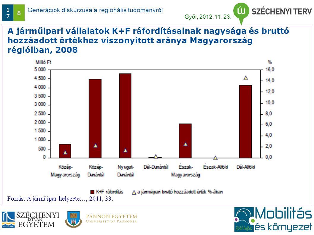 Generációk diskurzusa a regionális tudományról Győr, 2012. 11. 23. 1717 8 A járműipari vállalatok K+F ráfordításainak nagysága és bruttó hozzáadott ér