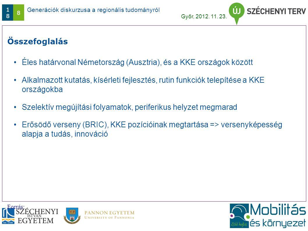 Generációk diskurzusa a regionális tudományról Győr, 2012. 11. 23. 1818 8 Összefoglalás Forrás: Éles határvonal Németország (Ausztria), és a KKE orszá