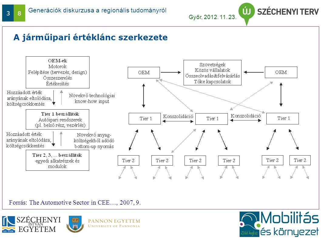 Generációk diskurzusa a regionális tudományról Győr, 2012. 11. 23. 38 A járműipari értéklánc szerkezete Forrás: The Automotive Sector in CEE…, 2007, 9