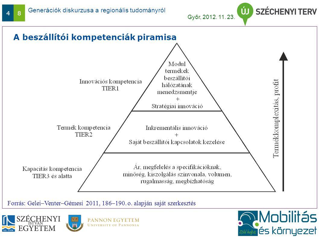 Generációk diskurzusa a regionális tudományról Győr, 2012. 11. 23. 48 A beszállítói kompetenciák piramisa Forrás: Gelei–Venter–Gémesi 2011, 186–190. o