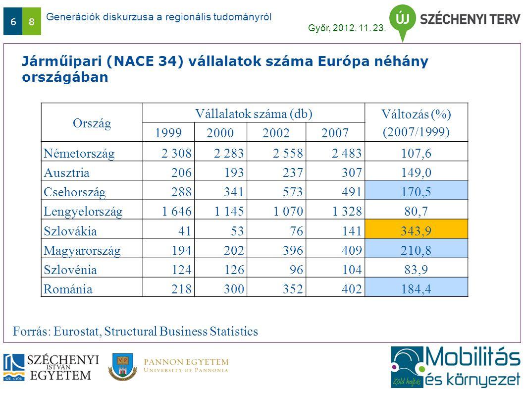 Generációk diskurzusa a regionális tudományról Győr, 2012. 11. 23. 68 Járműipari (NACE 34) vállalatok száma Európa néhány országában Ország Vállalatok