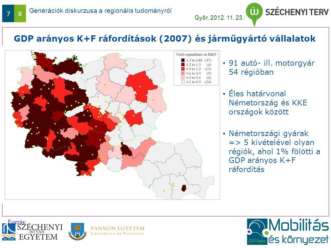 Generációk diskurzusa a regionális tudományról Győr, 2012. 11. 23. 78 GDP arányos K+F ráfordítások (2007) és járműgyártó vállalatok Forrás: 91 autó- i