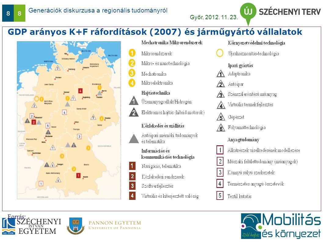 Generációk diskurzusa a regionális tudományról Győr, 2012. 11. 23. 88 GDP arányos K+F ráfordítások (2007) és járműgyártó vállalatok Forrás: