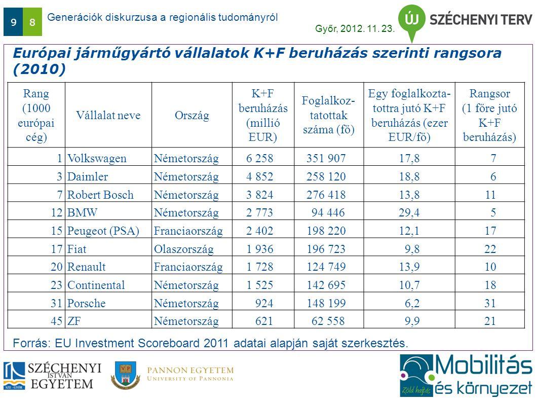 Generációk diskurzusa a regionális tudományról Győr, 2012. 11. 23. 98 Európai járműgyártó vállalatok K+F beruházás szerinti rangsora (2010) Forrás: EU