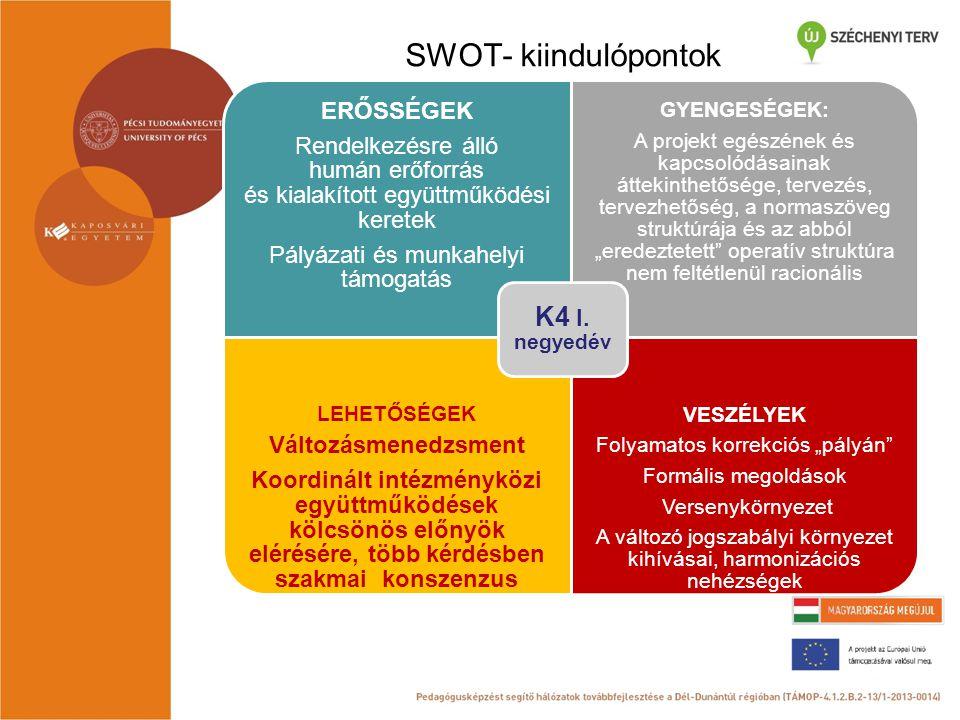 SWOT- kiindulópontok ERŐSSÉGEK Rendelkezésre álló humán erőforrás és kialakított együttműködési keretek Pályázati és munkahelyi támogatás GYENGESÉGEK: