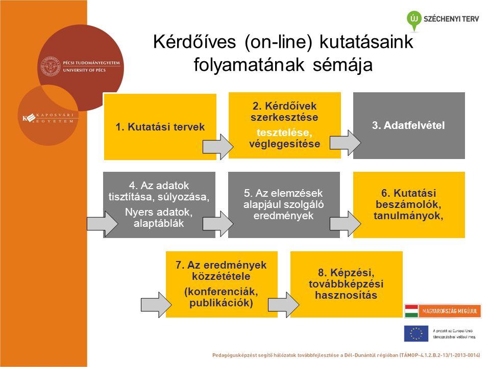 Kérdőíves (on-line) kutatásaink folyamatának sémája 1. Kutatási tervek 2. Kérdőívek szerkesztése tesztelése, véglegesítése 3. Adatfelvétel 4. Az adato