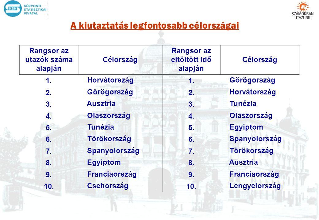 A kiutaztatás legfontosabb célországai Rangsor az utazók száma alapján Célország Rangsor az eltöltött idő alapján Célország 1. Horvátország 1. Görögor
