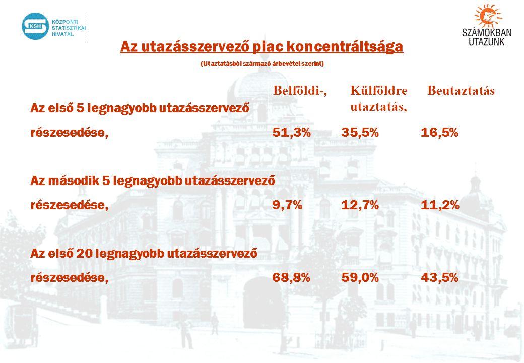 Az utazásszervező piac koncentráltsága (Utaztatásból származó árbevétel szerint) Az első 5 legnagyobb utazásszervező részesedése, 51,3% 35,5% 16,5% Az