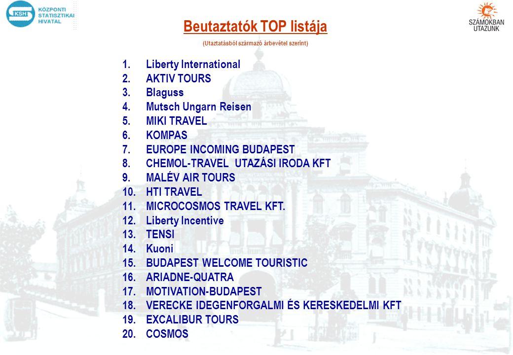 1.Liberty International 2.AKTIV TOURS 3.Blaguss 4.Mutsch Ungarn Reisen 5.MIKI TRAVEL 6.KOMPAS 7.EUROPE INCOMING BUDAPEST 8.CHEMOL-TRAVEL UTAZÁSI IRODA