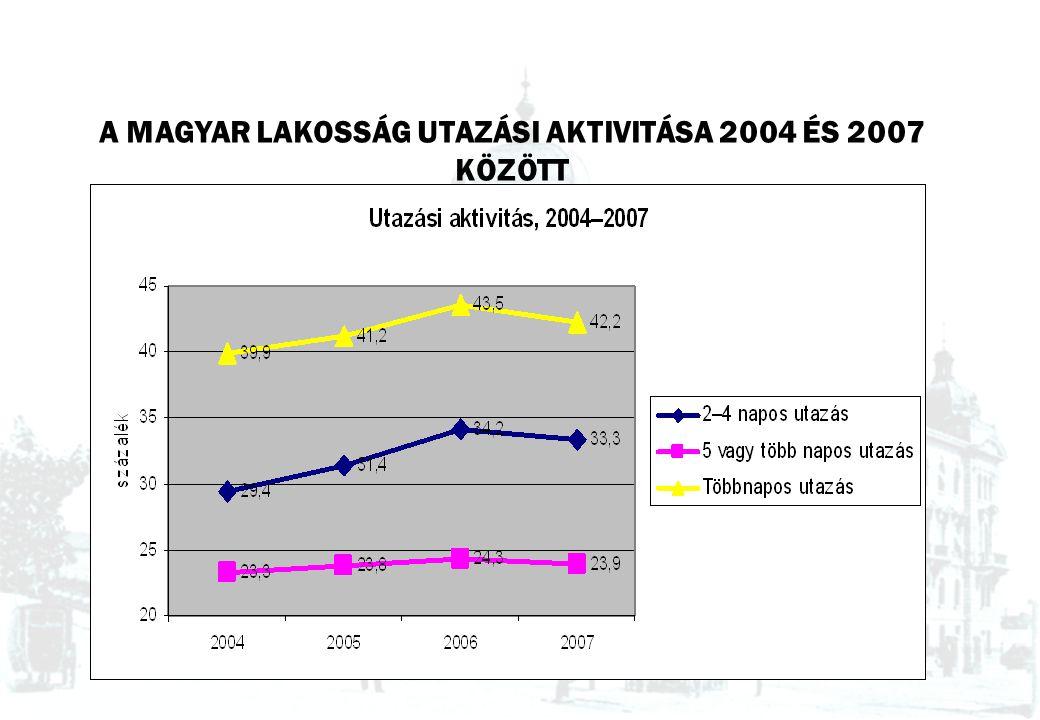 A MAGYAR LAKOSSÁG UTAZÁSI AKTIVITÁSA 2004 ÉS 2007 KÖZÖTT
