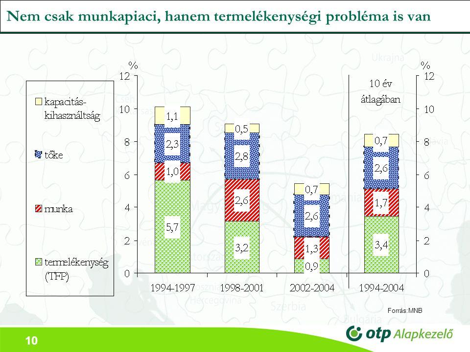 10 Nem csak munkapiaci, hanem termelékenységi probléma is van Forrás:MNB