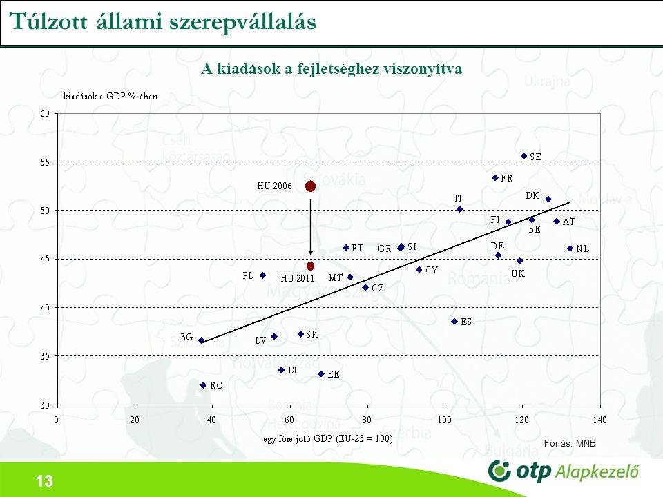 13 A kiadások a fejletséghez viszonyítva Forrás: MNB Túlzott állami szerepvállalás
