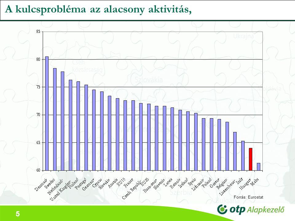 5 A kulcsprobléma az alacsony aktivitás, Forrás: Eurostat