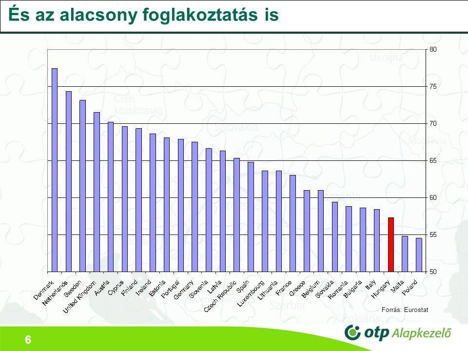 6 És az alacsony foglakoztatás is Forrás: Eurostat