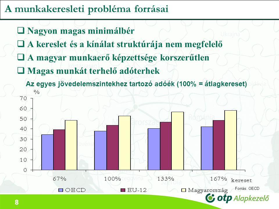 8 A munkakeresleti probléma forrásai  Nagyon magas minimálbér  A kereslet és a kínálat struktúrája nem megfelelő  A magyar munkaerő képzettsége korszerűtlen  Magas munkát terhelő adóterhek Az egyes jövedelemszintekhez tartozó adóék (100% = átlagkereset) Forrás: OECD