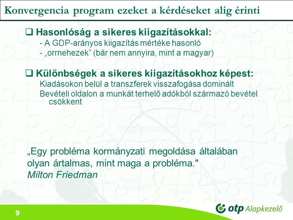 """9 Konvergencia program ezeket a kérdéseket alig érinti  Hasonlóság a sikeres kiigazításokkal: - A GDP-arányos kiigazítás mértéke hasonló - """"orrnehezek (bár nem annyira, mint a magyar)  Különbségek a sikeres kiigazításokhoz képest: Kiadásokon belül a transzferek visszafogása dominált Bevételi oldalon a munkát terhelő adókból származó bevétel csökkent """"Egy probléma kormányzati megoldása általában olyan ártalmas, mint maga a probléma. Milton Friedman"""