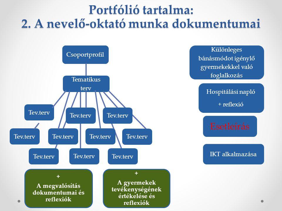 Portfólió tartalma: 2. A nevelő-oktató munka dokumentumai Csoportprofil Tev.terv Tematikus terv Tev.terv Különleges bánásmódot igénylő gyermekekkel va