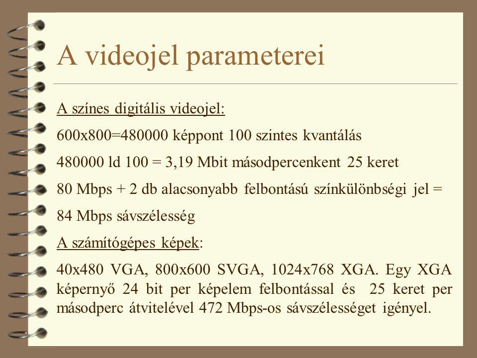 A videojel parameterei A színes digitális videojel: 600x800=480000 képpont 100 szintes kvantálás 480000 ld 100 = 3,19 Mbit másodpercenkent 25 keret 80 Mbps + 2 db alacsonyabb felbontású színkülönbségi jel = 84 Mbps sávszélesség A számítógépes képek: 40x480 VGA, 800x600 SVGA, 1024x768 XGA.
