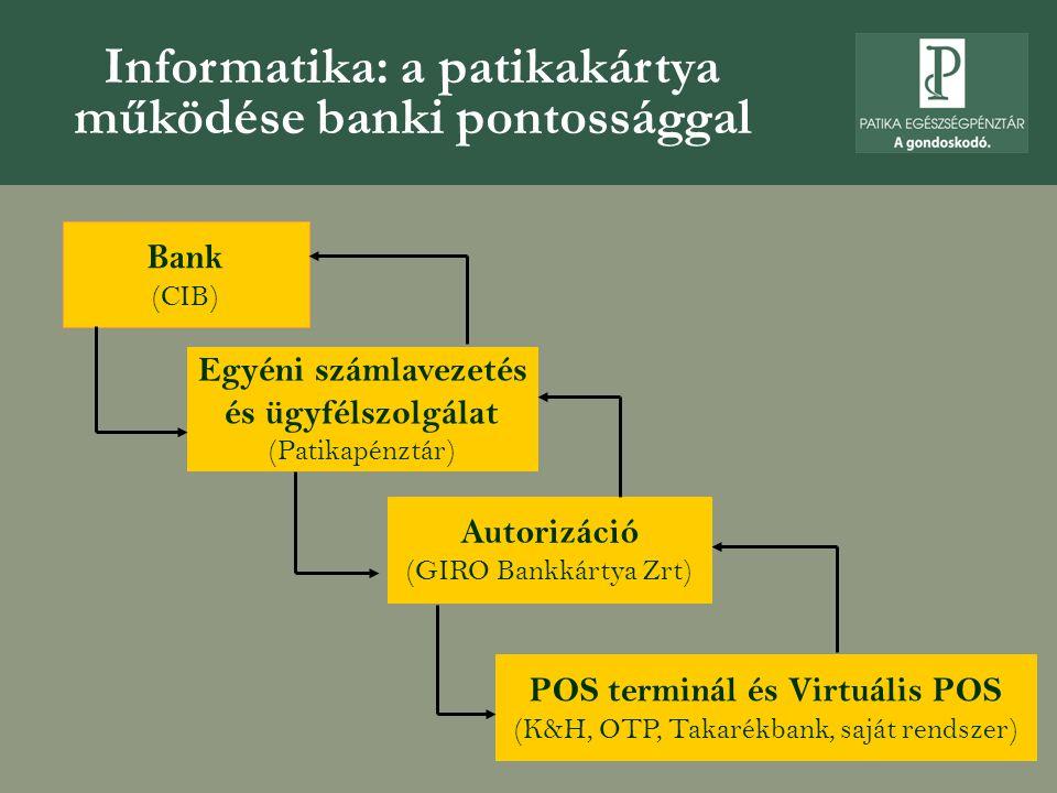 Informatika: a patikakártya működése banki pontossággal Bank (CIB) POS terminál és Virtuális POS (K&H, OTP, Takarékbank, saját rendszer) Egyéni számlavezetés és ügyfélszolgálat (Patikapénztár) Autorizáció (GIRO Bankkártya Zrt)