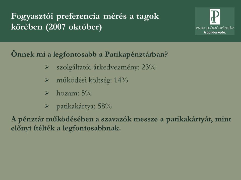 Fogyasztói preferencia mérés a tagok körében (2007 október) Önnek mi a legfontosabb a Patikapénztárban?  szolgáltatói árkedvezmény: 23%  működési kö