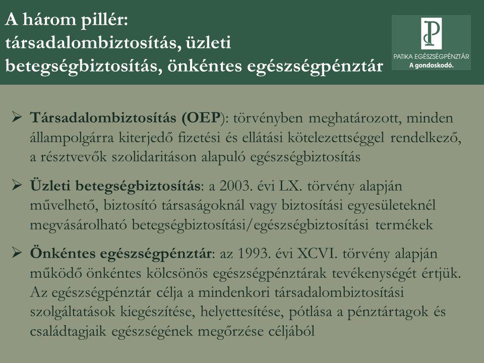 A három magyar egészségfinanszírozási pillér: társadalombiztosítás, üzleti betegségbiztosítás, önkéntes egészségpénztár Az összehasonlítás szempontja Társadalom- biztosítás Üzleti betegségbiztosítás Önkéntes egészségpénztár Az intézmény célja  egyéni kockázatok társadalmi kezelése egyéni/csoportos kockázat egyéni/csoportos kezelése veszélyközösség védelme a pénztártagok egészségi állapotának megőrzése és helyreállítása a mindenkori TB kiegészítése Az intézmény biztosítási alapelve  társadalmi ekvivalencia csoportos ekvivalencia egyéni ekvivalencia Az alkalmazott biztosítási technika felosztó-kirovó az egyéni kockázatelbírálás; díjfizetésre épülő kockázatközösség az egyéni és munkáltatói befizetésekre alapuló egyéni számlás rendszer A biztosításban való részvétel kötelezőönkéntes