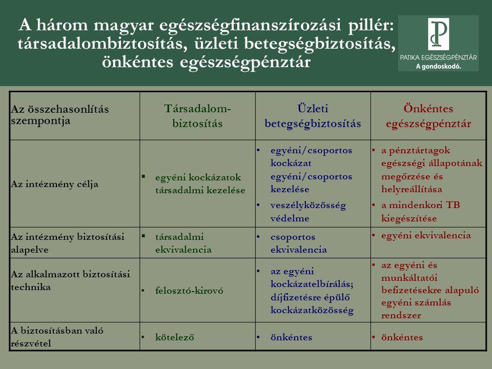 A három magyar egészségfinanszírozási pillér: társadalombiztosítás, üzleti betegségbiztosítás, önkéntes egészségpénztár Az összehasonlítás szempontja