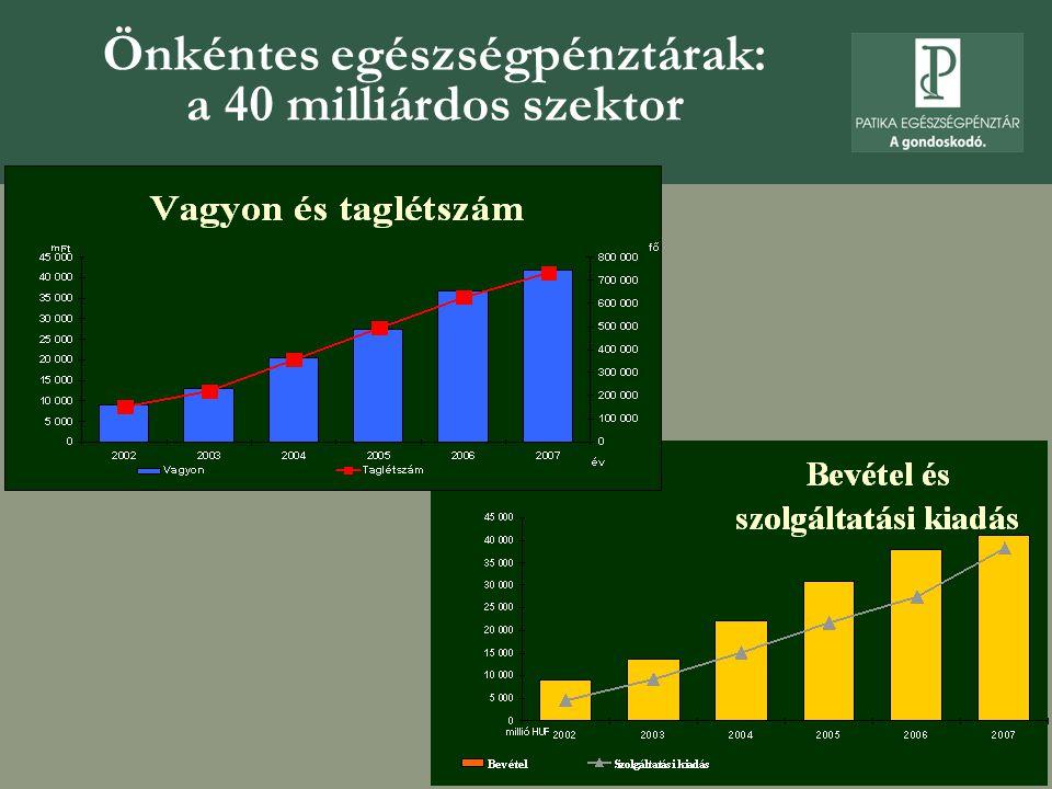  jelenleg 89 ezer tag, 20 ezer családtag, a szektorban egyedülállóan magas, 3,3 ezer munkáltató  patikakártyás szolgáltatások országszerte 6,5 ezer helyen  fennállásunk óta 19 milliárd forint bevétel, 14,6 milliárd forint értékben finanszírozott szolgáltatás  évente 900 ezer szolgáltatás  a tagok számláin jelenleg 2,75 milliárd forint vagyont kezelünk  2009 I.