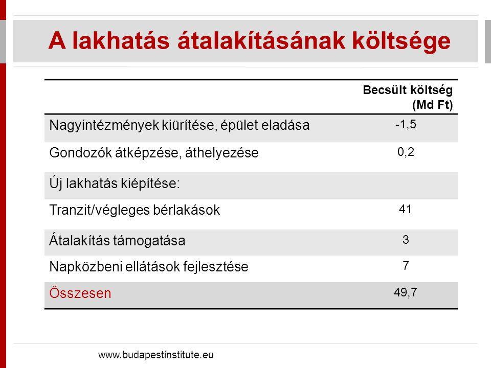 A lakhatás átalakításának költsége www.budapestinstitute.eu Becsült költség (Md Ft) Nagyintézmények kiürítése, épület eladása -1,5 Gondozók átképzése,