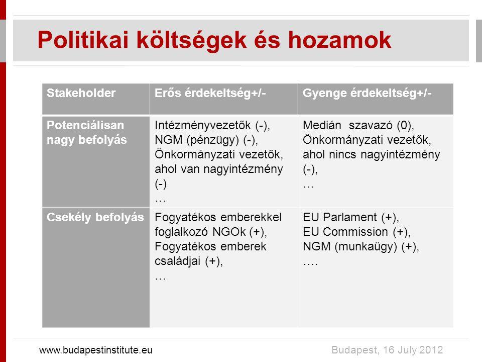 Politikai költségek és hozamok www.budapestinstitute.eu Budapest, 16 July 2012 StakeholderErős érdekeltség+/-Gyenge érdekeltség+/- Potenciálisan nagy