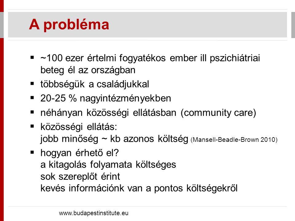 Politikai költségek és hozamok www.budapestinstitute.eu Budapest, 16 July 2012 StakeholderErős érdekeltség+/-Gyenge érdekeltség+/- Potenciálisan nagy befolyás Intézményvezetők (-), NGM (pénzügy) (-), Önkormányzati vezetők, ahol van nagyintézmény (-) … Medián szavazó (0), Önkormányzati vezetők, ahol nincs nagyintézmény (-), … Csekély befolyásFogyatékos emberekkel foglalkozó NGOk (+), Fogyatékos emberek családjai (+), … EU Parlament (+), EU Commission (+), NGM (munkaügy) (+), ….